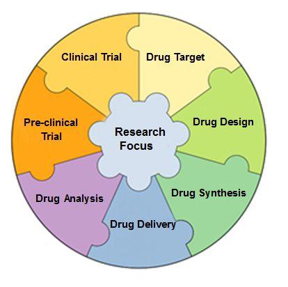 Books experimental design clinical trials