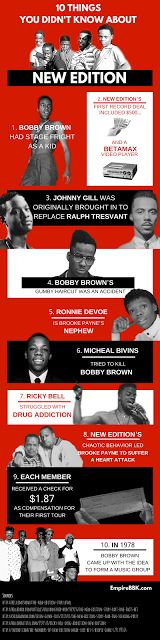 10 New Edition Facts We Learned From The BET Mini-Series - Infographic  The infographic below presents 10 facts we now know about New Edition thanks to BET's mini-series The New Edition Story. Last week the group was honored with a star on the Hollywood Walk of Fame and the biopic proves they deserve it. New Edition paved the way for today's musicians and the group continues to make history. Check out 10 facts we learned from The New Edition Story.  1. Bobby Brown Had Stage Fright As A Kid…