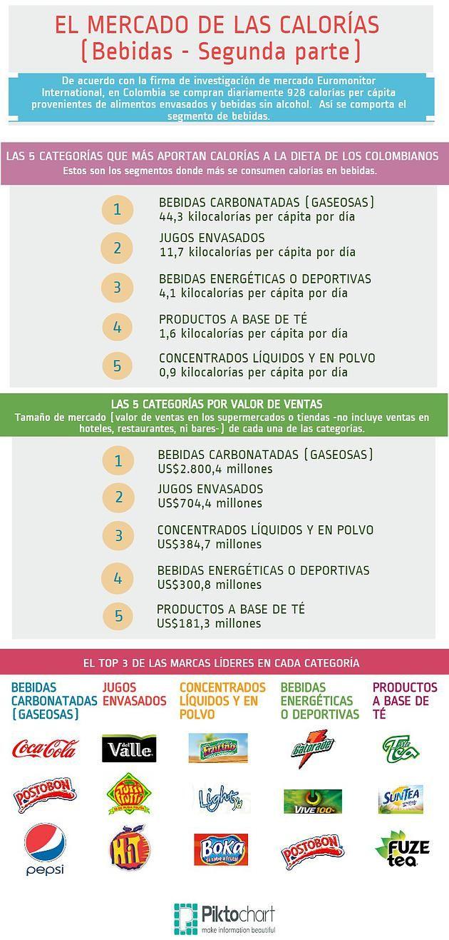 Telios Nutrition Group | Cuantas Calorias se toman los Colombianos, Cifras y datos de Ventas de Bebidas envasadas en Colombia