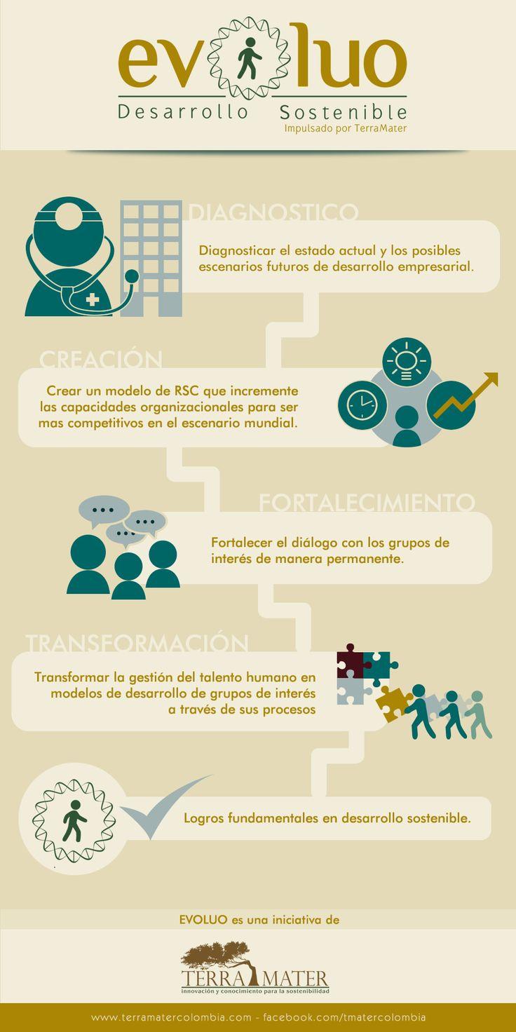 Terra Mater Colombia lo invita a conocer un poco mas acerca de EVOLUO, una iniciativa creada para generar desarrollo sostenible y responsabilidad social corporativa. comente, comparta y escribanos!!!