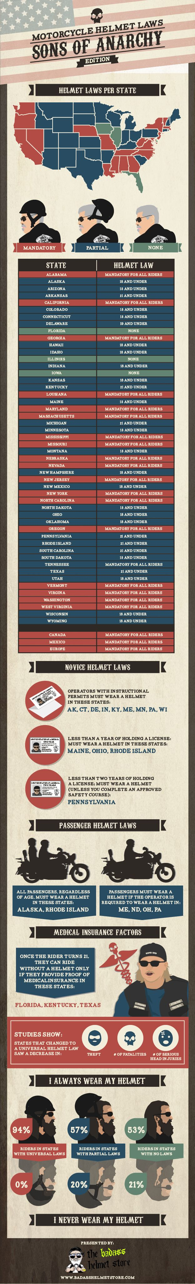 Sons of Anarchy infographic on motorcycle helmet laws by the badasshelmetstore.com