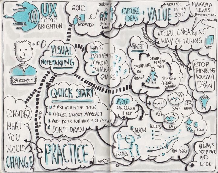 Best Ux Sketchnotes Images On   Learning Charts And