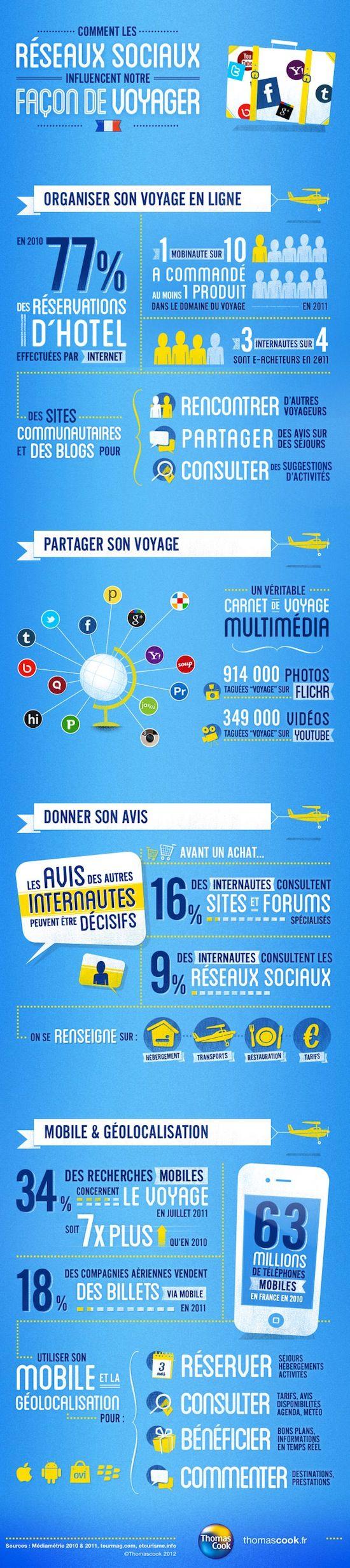 """infographie-reseaux-sociaux-voyage [...] """"Thomas Cook a publié une infographie sur l'influence du web et particulièrement des réseaux sociaux sur notre façon de partir en vacances"""""""