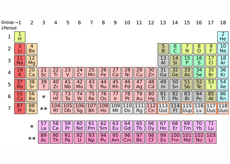 617 Best Images About Periodic Tables Of On Pinterest