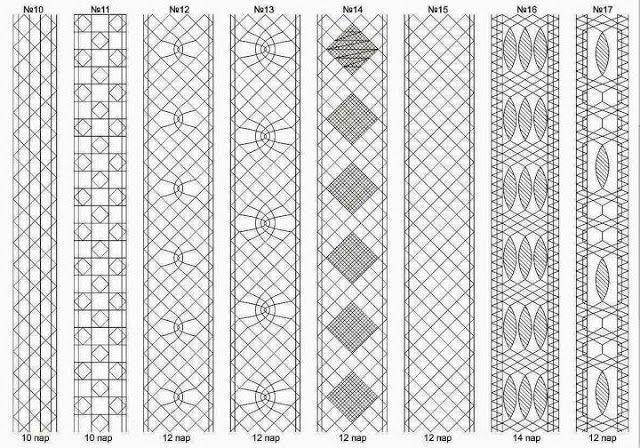 Encaje de bolillos: Skolkov para el cordón dimensiones