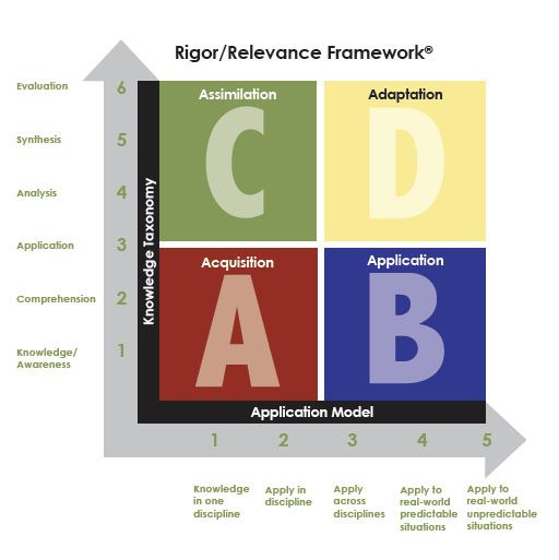 17 Best images about Professional Learning Communities (PLC) on ...