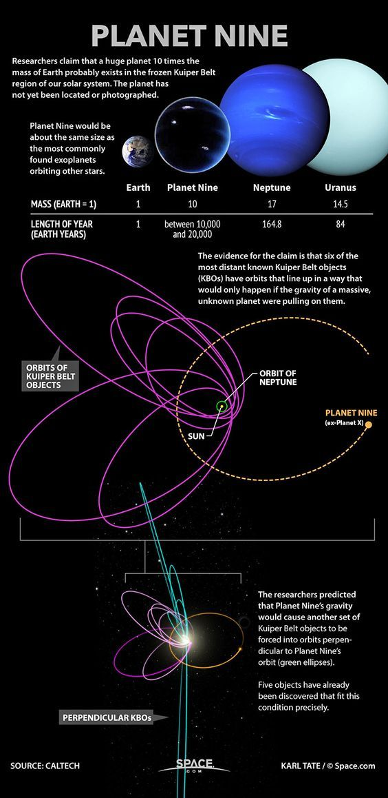Planet Nine   Researchers claim that a huge planet 10 times the mass of Earth probably exists in the frozen Kuipter Belt region of our solar system. The planet has not yet been located or photographed. Planet Nine would be about the same size as the most commonly found exoplanets orbiting other stars. The evidence for the claim is that six of the most distant known Kuiper Belt objects (KBO's) have orbits that line up in a way that would only happen if the gravity of a massive unknown…