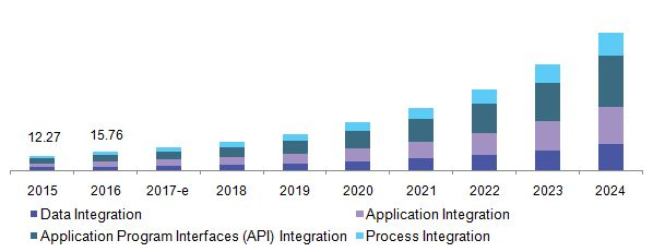 Integration Platform As A Service Market To Be Driven By Rising Need Of Advanced System To Manage Enterprise Applications Till 2025: Grand…