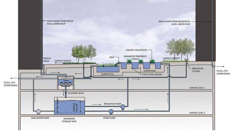 Innovative storm water strategy.   The Avenue – Sasaki Associates, Inc
