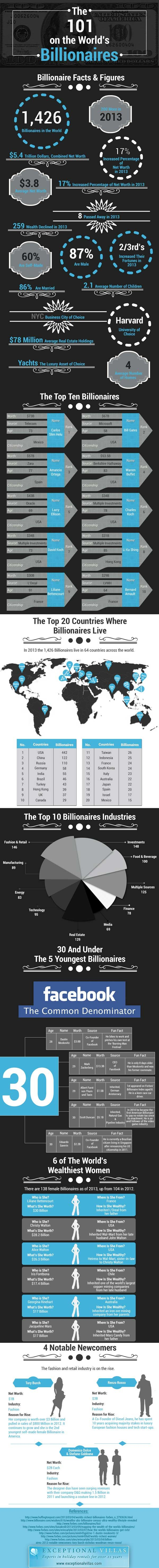 Everything You Need To Know About the World's Top Billionaires