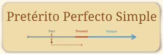 15 minutes spanish : Intermediate - Intermedio Pretérito Perfecto - Indefinido - Pronombre