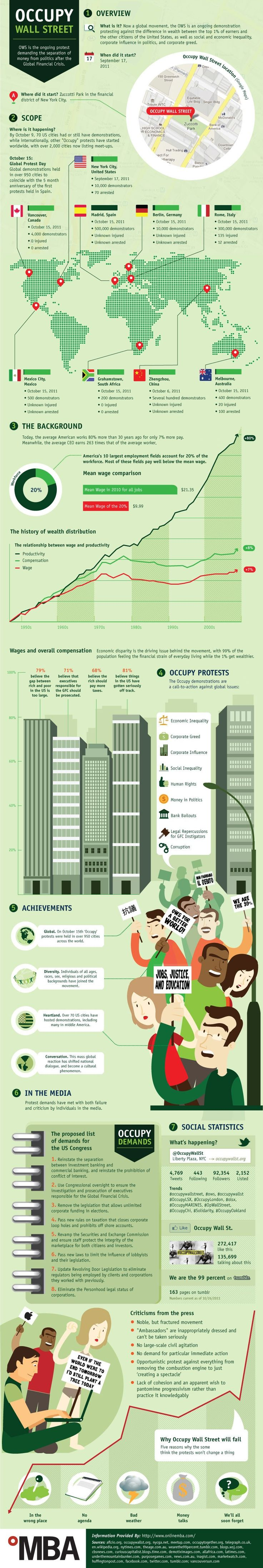 Divorce Letter Template Free%0A The Occupy Wall Street Protest  Infographic
