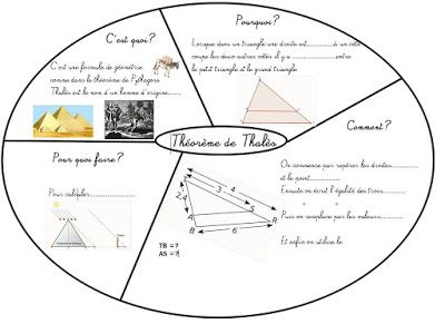Cours de Mathématiques en Mandala/Carte mentale: Géométrie-Quatrième