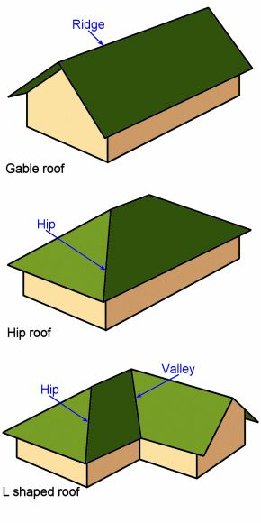 Laying up roof trusses: Roof truss principles A diagram demonstrating common roof shapes; Gable roof, hip roof and an L shaped roof.