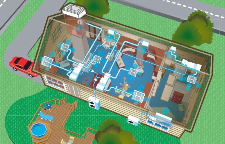 Daikin AC Residential Solutions Ac system, Daikin ac