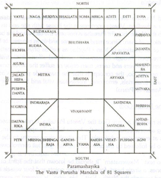 """Vastu Shastra is the science of construction applied in Hindu Architecture. This study or rules are applied in temples and residential houses in India. The basic concept of Vastu Shastra is quite similar to """"Feng Shui"""" of China where it is believed that law of heavenly bodies influence human. In Sanskrit language Vastu means """"dwelling"""" and Shastra means """"Science""""."""