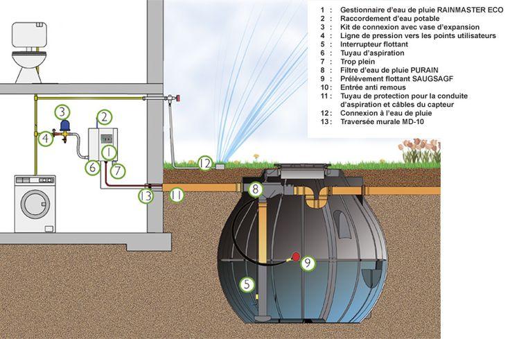 1000 ideas about r cup rateur d eau on pinterest r cup rateur d 39 eau r - Raccord recuperateur eau de pluie ...