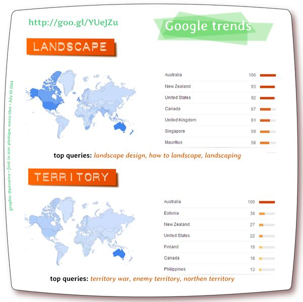 """Des raisons pour traduire """"Agronomie des territoires"""" par #LandscapeAgronomy #Territory vs #Landscape @GoogleTrends http://t.co/ObU0ltlT52"""