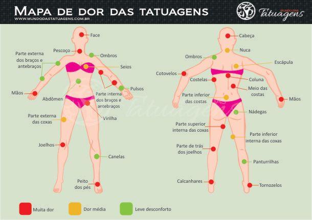 Mapa de dor das Tatuagens - Mulheres