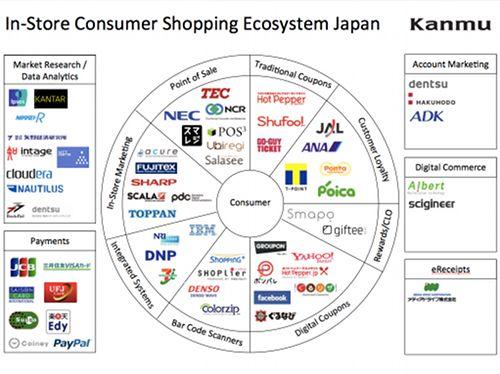 日本版ショッピングエコシステム・カオスマップ