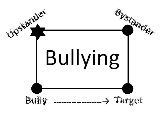 """A lesson on Bullying and being an """"Upstander"""" - The Handy School Counselor"""