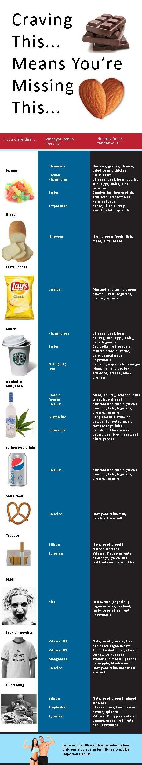 Healthy alternatives to different kinds of cravings, very interesting!