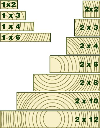 lumber dimensions | MACHINE STRESS RATED: (MSR) Lumber is machine test stress rated ...