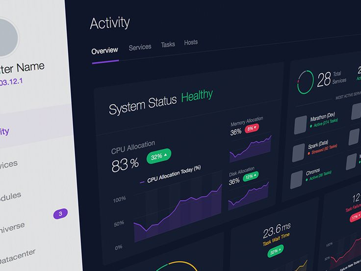Mesosphere DCOS Dashboard by John Ashenden
