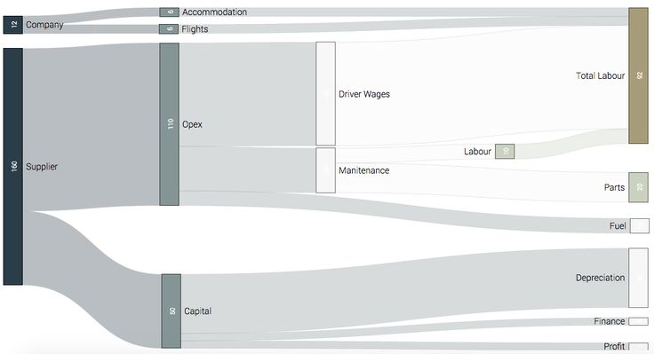 sankey diagram builder sankey diagram sas 25+ best ideas about sankey diagram on pinterest | data ...
