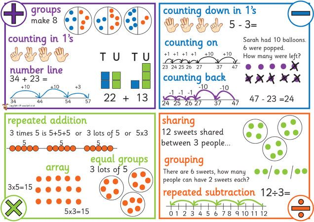 Teacher's Pet Displays » KS1 Maths Operations Mat » FREE downloadable EYFS, KS1, KS2 classroom display and teaching aid resources » A Sparklebox alternative