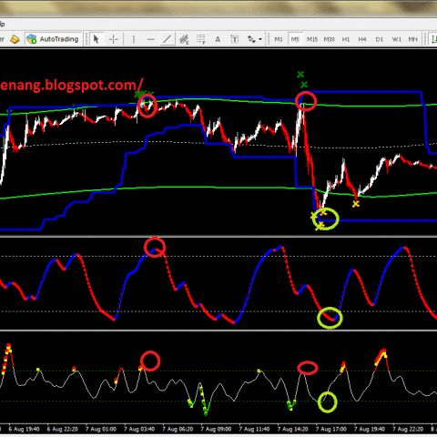 Forex trend trading setups