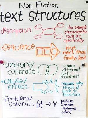 nonfiction text structures anchor chart