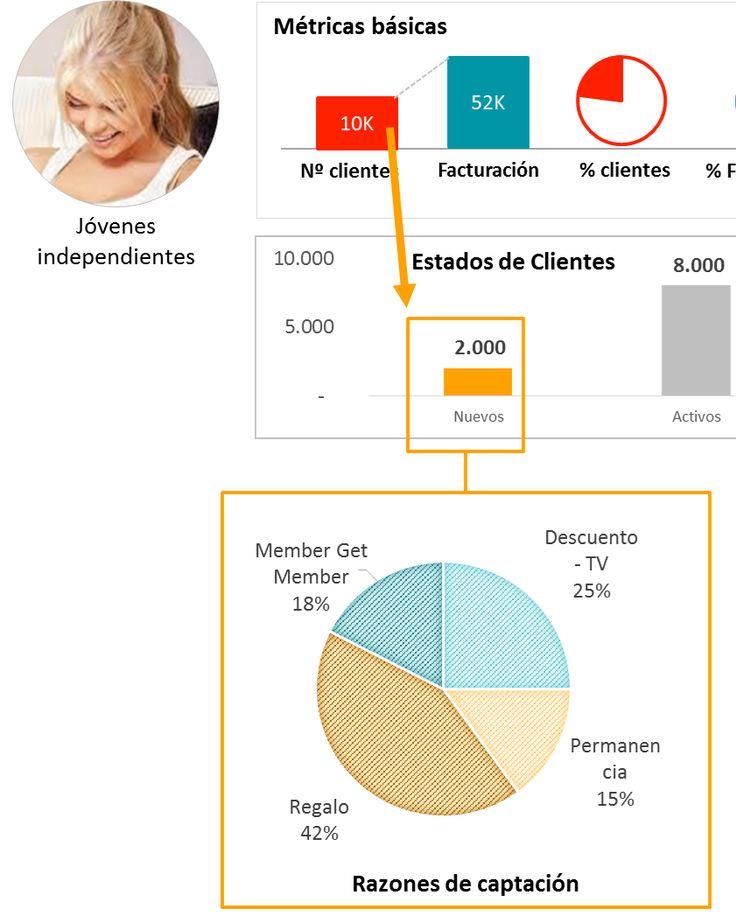 """Ejemplo de diagnóstico de captación de clientes  - Post """"Diagnostico de una cartera de clientes con ejemplos ilustrativos"""""""