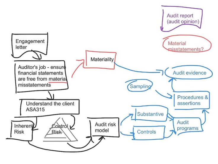 Topic 11 - Completing the audit