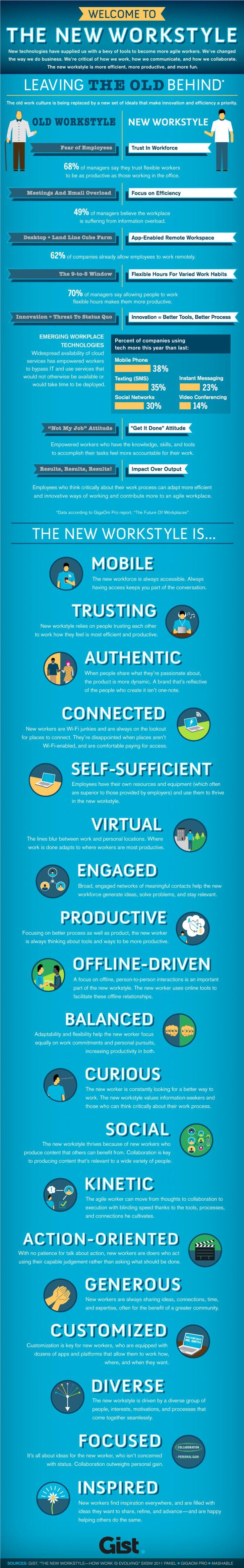 7 Ways Technology Is Impacting Modern Education