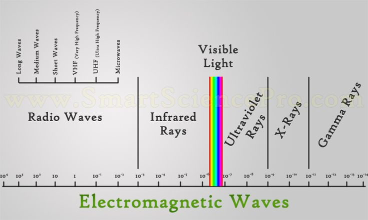 #Electromagnetic #Waves and Ranges
