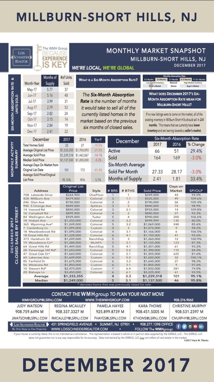DECEMBER 2017 - WMH Group - Instagram Story - Market Snapshots, DECEMBER 2017 - WMH GROUP AT LOIS SCHNEIDER REALTOR - INSTAGRAM STORY MARKET SNAPSHOTS, 908.376.9065, thewmhgroup.com, wmhgroup@lsrnj.com, 431 Springfield Avenue, Summit, NJ, 07901, Market Statistics, Buying a Home in Summit, Summit Real Estate, New Jersey Real Estate, For Sale, Market Data, Realtor, Millburn, Short Hills