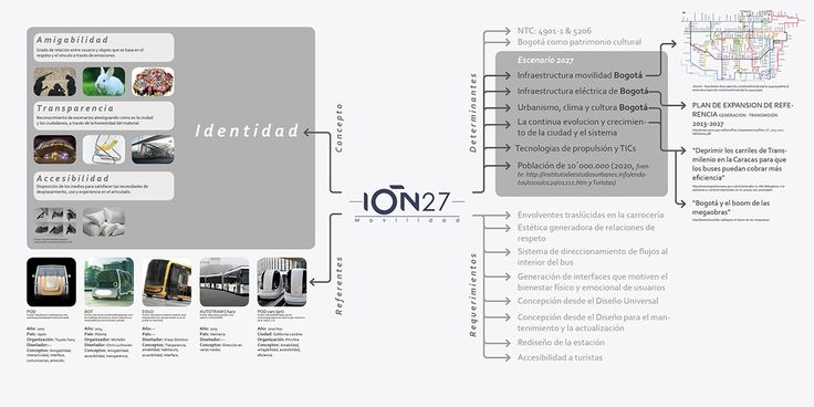 IÓN27: 27 meters BRT on Behance