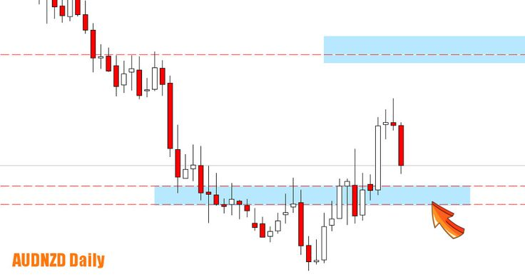 AUDNZD daily zones