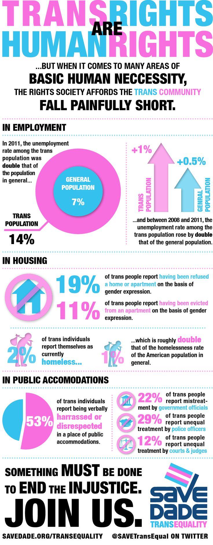 information for transgender