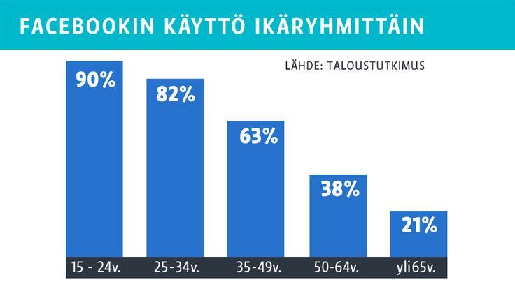 Yle / Taloustutkimus: Suomalaiset vahvasti Facebook-kansaa, WhatsApp toiseksi suosituin
