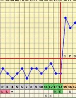Tradução do curso online do fertilityfriend.com. Quer aprender a fazer seu gráfico de fertilidade?