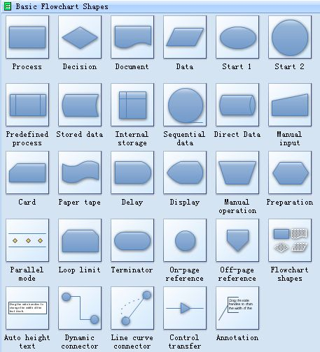 standard symbols for drawing process flowchart flowcharts use special shapes to represent different types of actions