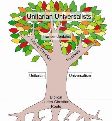 Christian contemporary essay in unitarian universalism voice