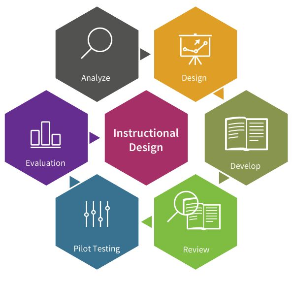 instructional design for elearning pdf