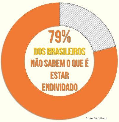 79% dos brasileiros não sabem o que é estar endividado.