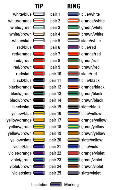 cable color code chart oh how many times Bell System