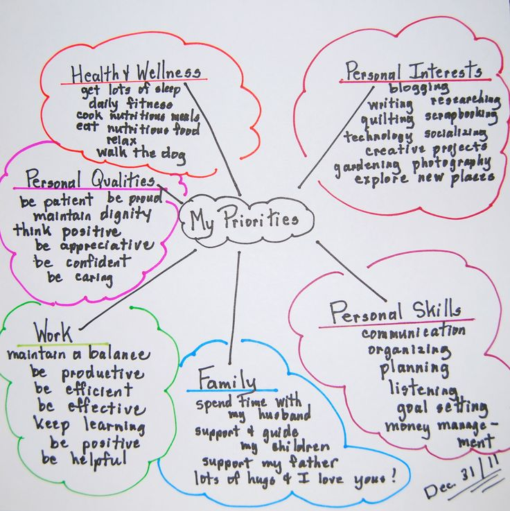 How To Organize Your Priorities using a mind map : via Time With Thea