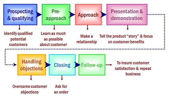 Personal Selling and Sales Management Case Solution & Analysis