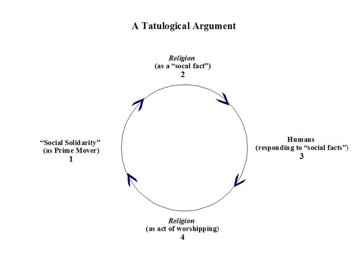 durkenheim functionalist Sociology includes three major theoretical perspectives: the functionalist perspective, the conflict perspective, and the symbolic interactionist perspective (sometimes called the interactionist perspective, or simply the micro view) each perspective offers a variety of explanations about the social world and human behavior.
